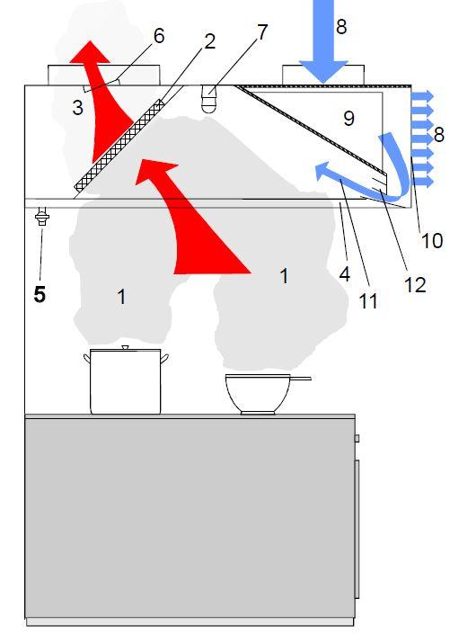 Frisslevegős indukciós falra szerelhető elszívóernyő