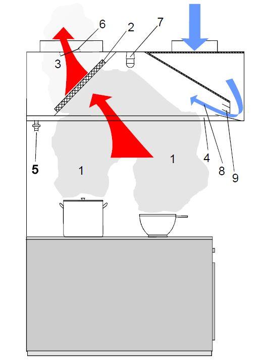 Indukciós elszívóernyő működési rajza