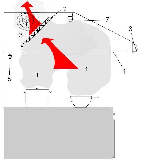 Motoros elszívóernyő működése