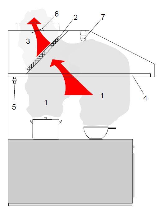 Normál elszívóernyő működési elve